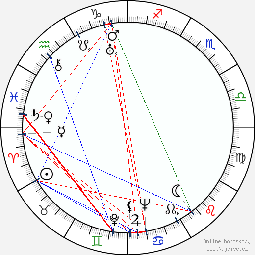Yrjö Haapanen wikipedie wiki 2017, 2018 horoskop