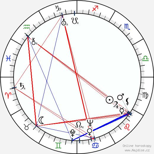 Yrjö Saari wikipedie wiki 2017, 2018 horoskop
