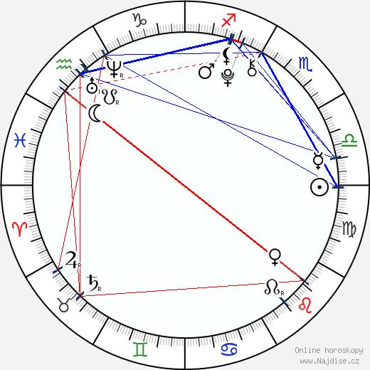 Kim Yu-jeong wikipedie wiki 2017, 2018 horoskop