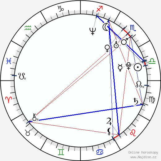 Yu Xia wikipedie wiki 2018, 2019 horoskop