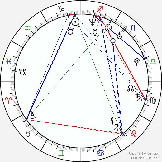 Yu Xing wikipedie wiki 2019, 2020 horoskop