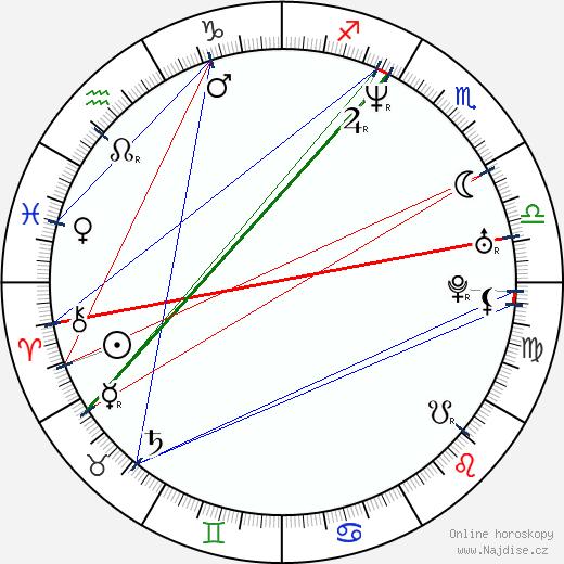 Yuhang Ho wikipedie wiki 2018, 2019 horoskop