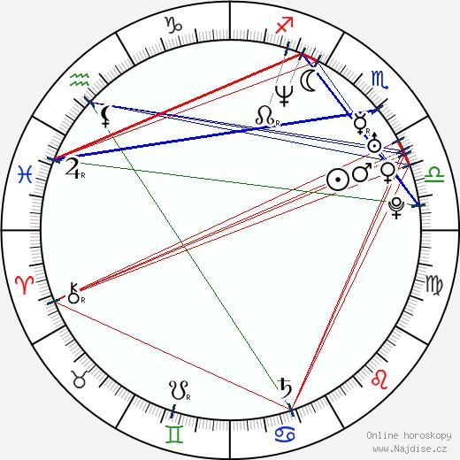 Yukmouth wikipedie wiki 2020, 2021 horoskop