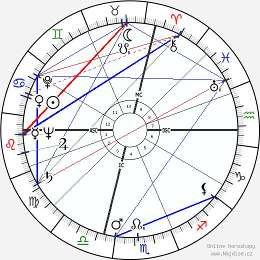 Yul Brynner wikipedie wiki 2019, 2020 horoskop