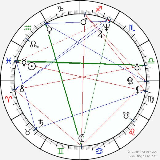 Yuri Lowenthal wikipedie wiki 2020, 2021 horoskop