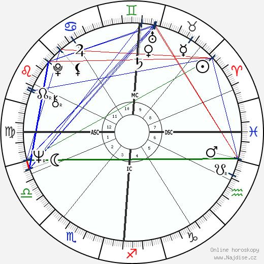 Yves Dumon wikipedie wiki 2019, 2020 horoskop