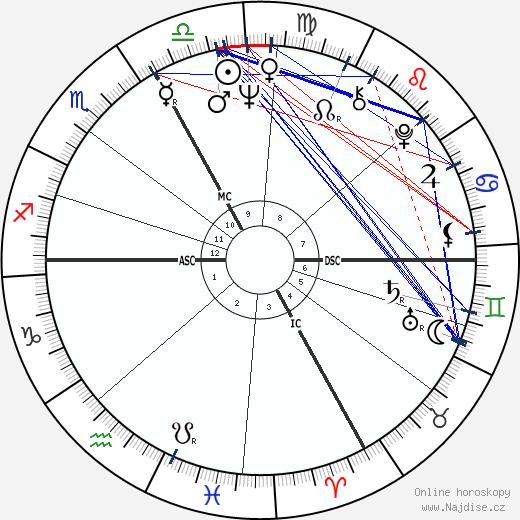 Yves Rénier wikipedie wiki 2019, 2020 horoskop