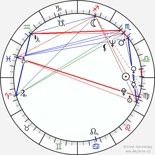 Yvetta Blanarovičová wikipedie wiki 2019, 2020 horoskop
