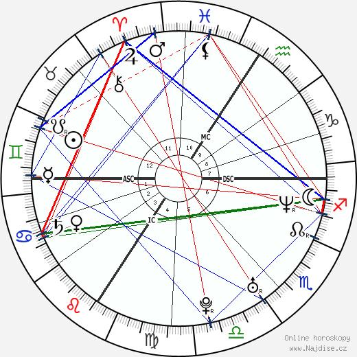 Yvetta Hlaváčová wikipedie wiki 2019, 2020 horoskop