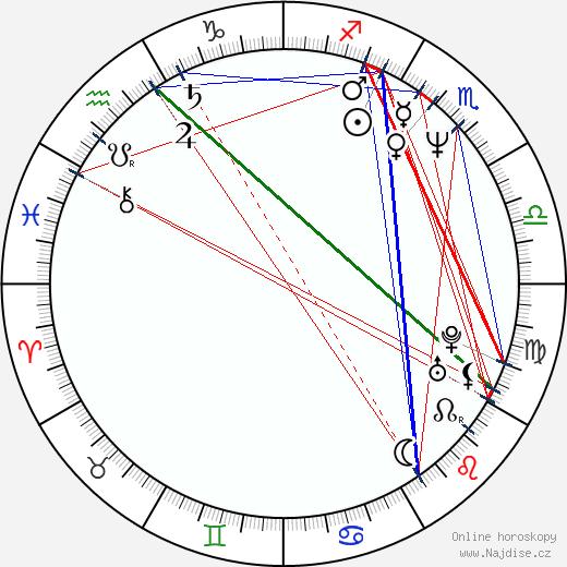 Yvetta Kornová wikipedie wiki 2019, 2020 horoskop