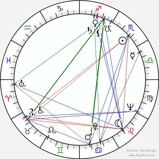 Yvetta Simonová wikipedie wiki 2019, 2020 horoskop