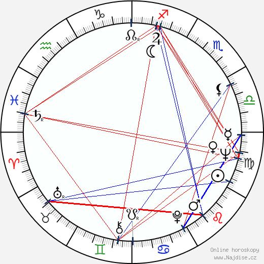 Yvette Vickers wikipedie wiki 2019, 2020 horoskop