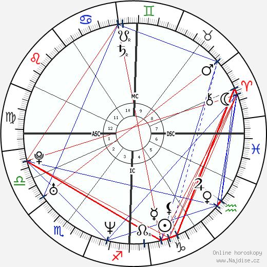 Zabine wikipedie wiki 2018, 2019 horoskop