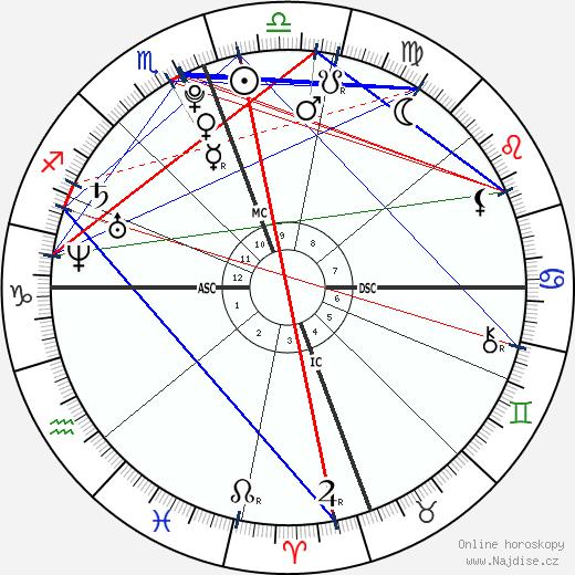 Zac Efron wikipedie wiki 2019, 2020 horoskop