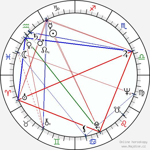 Zacarias wikipedie wiki 2017, 2018 horoskop