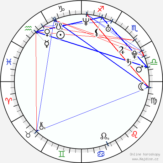 Zach Gilford wikipedie wiki 2019, 2020 horoskop