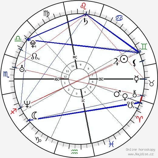 Zachary Quinto wikipedie wiki 2017, 2018 horoskop