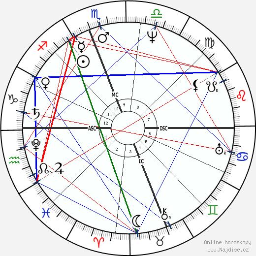 Zachary Taylor wikipedie wiki 2019, 2020 horoskop