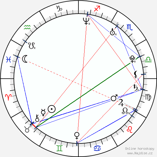 Zack Silva wikipedie wiki 2017, 2018 horoskop