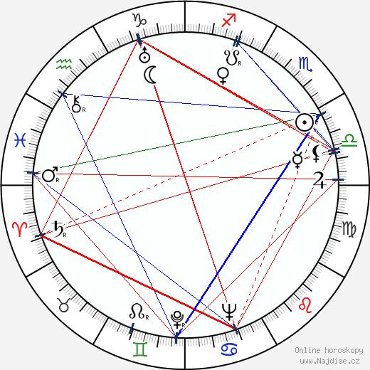 Zagid Sabitov wikipedie wiki 2018, 2019 horoskop
