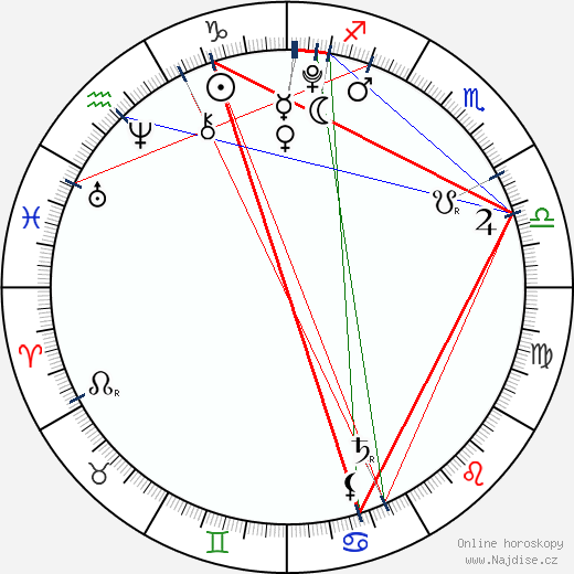 Zahara Marley Jolie-Pitt wikipedie wiki 2020, 2021 horoskop