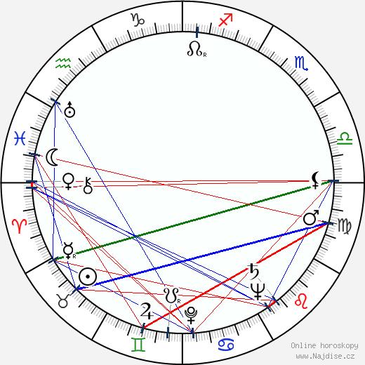Zajd bin Sultán Ál Nahján wikipedie wiki 2018, 2019 horoskop