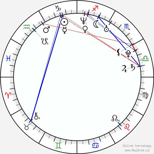 Zak Santiago wikipedie wiki 2019, 2020 horoskop