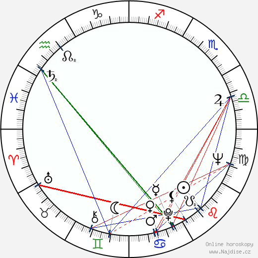 Zakes Mokae wikipedie wiki 2019, 2020 horoskop