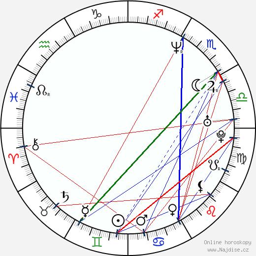 Zan Tabak wikipedie wiki 2018, 2019 horoskop