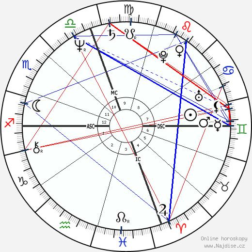 Zane Stein wikipedie wiki 2020, 2021 horoskop