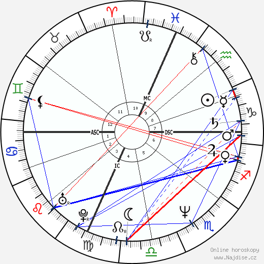 Žarko Laušević wikipedie wiki 2019, 2020 horoskop