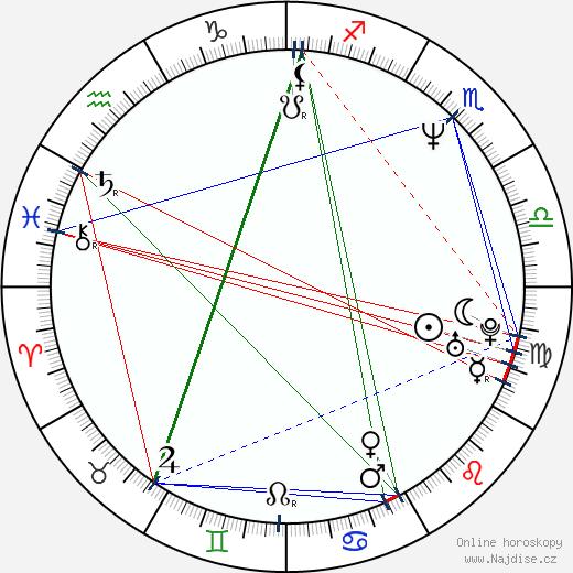 Zbigniew Czendlik wikipedie wiki 2017, 2018 horoskop