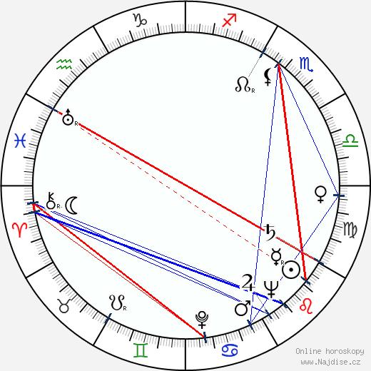 Zbigniew Jablonski wikipedie wiki 2017, 2018 horoskop