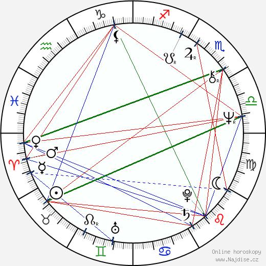 Zbigniew Zaleski wikipedie wiki 2019, 2020 horoskop