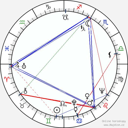 Zbyněk Brynych wikipedie wiki 2020, 2021 horoskop