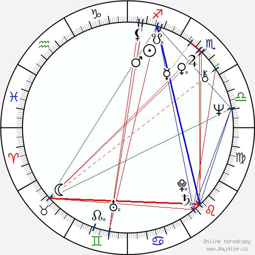 Zdena Burdová wikipedie wiki 2020, 2021 horoskop