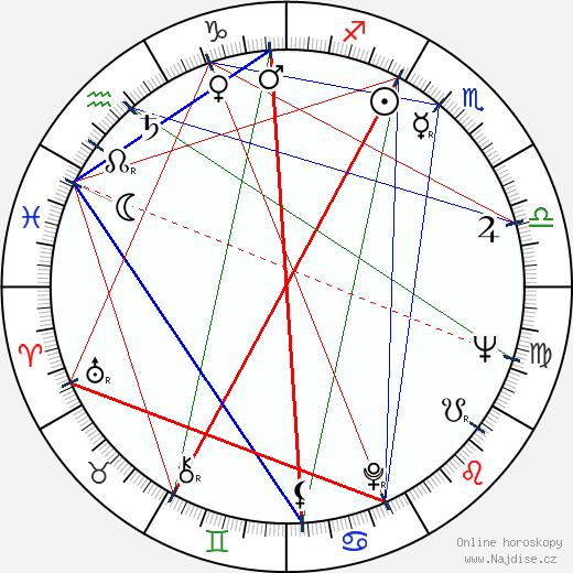 Zdena Grúberová wikipedie wiki 2018, 2019 horoskop