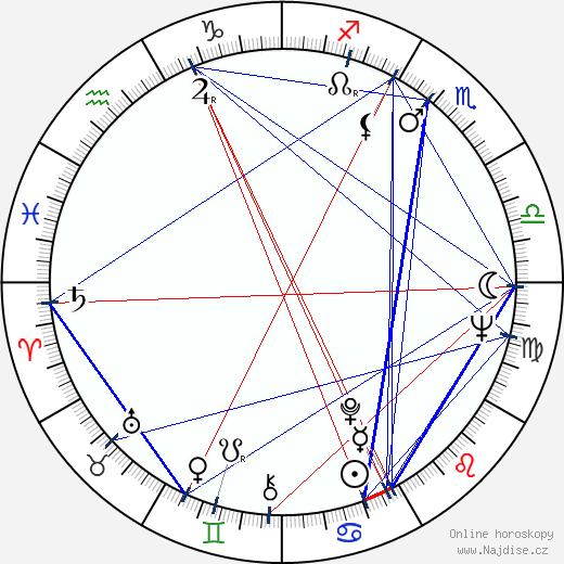 Zdena Hadrbolcová wikipedie wiki 2019, 2020 horoskop