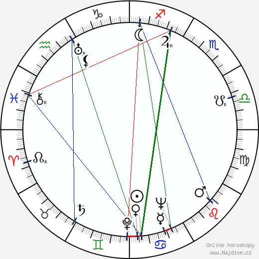Zdena Kožíková wikipedie wiki 2020, 2021 horoskop