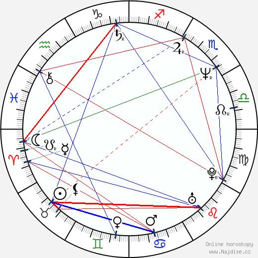 Zdena Sajfertová wikipedie wiki 2019, 2020 horoskop