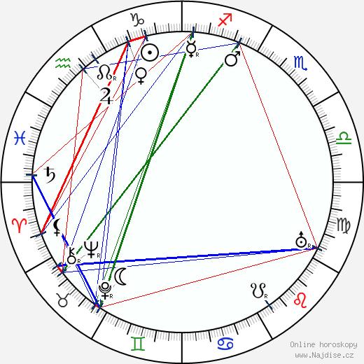 Zdena Wolkerová wikipedie wiki 2019, 2020 horoskop