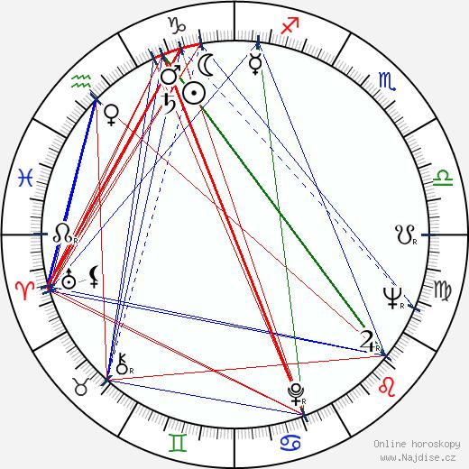 Zdeněk Borovec wikipedie wiki 2020, 2021 horoskop