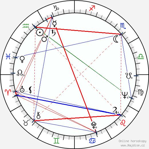 Zdeněk Braunschläger wikipedie wiki 2020, 2021 horoskop