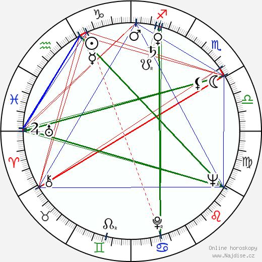 Zdeněk Buchvaldek wikipedie wiki 2020, 2021 horoskop