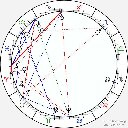 Zdeněk Burian wikipedie wiki 2018, 2019 horoskop