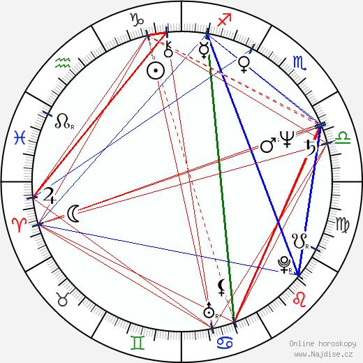 Zdeněk Dolanský wikipedie wiki 2020, 2021 horoskop