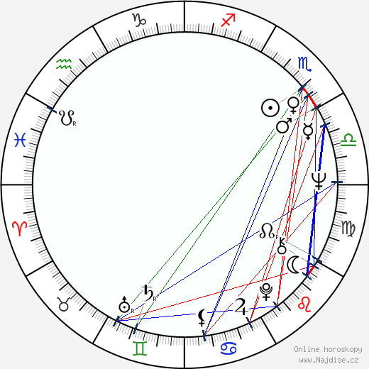 Zdeněk Dušek wikipedie wiki 2019, 2020 horoskop
