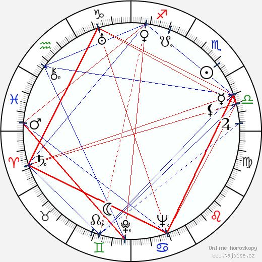 Zdeněk Gina Hašler wikipedie wiki 2019, 2020 horoskop