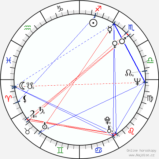 Zdeněk Hess wikipedie wiki 2017, 2018 horoskop