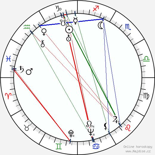 Zdeněk Hodr wikipedie wiki 2019, 2020 horoskop